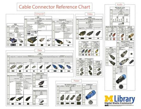 Cable Connector Reference Chart.pdf