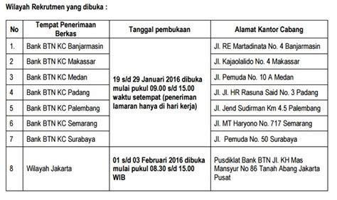 info lowongan kerja bank btn posisi odp sampai februari