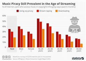 Chart: Music Piracy Still Prevalent in the Age of ...