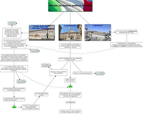 Attuale Presidente Consiglio Dei Ministri by Attuale Situazione Politica Mappa Concettuale