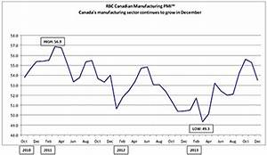 RBC PMI™ falls to four-month low as both output and new ...