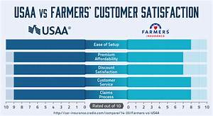 Who has better car insurance: Farmers or USAA®? - Quote.com®