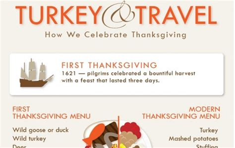 the celebration of thanksgiving facts and statistics the momiverse