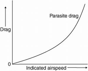 parasite drag: Definition from Answers.com