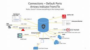 Mysql Guide To Ports