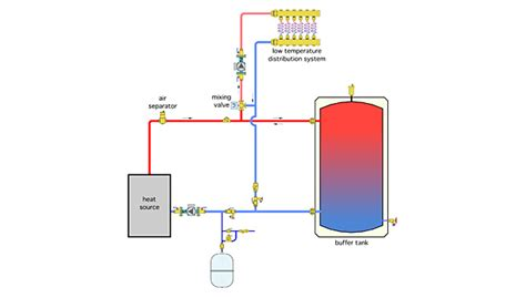 Ry Piping Diagram Continued alternate methods to pipe a buffer tank 2014 10 22