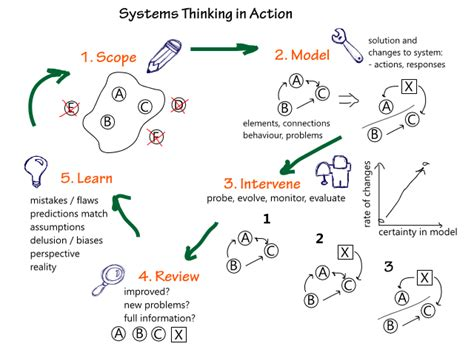graphicsquotes systems thinking