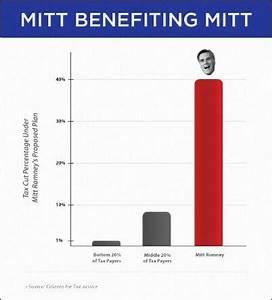 Beware!: Romney's Economic Plan – Politics Plus