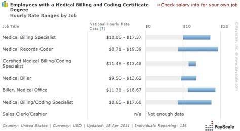 Medical Coding And Billing Salary  Medical Billing And. Create A Chat Website For Free. How Do I Write A Marketing Plan. Intercontinental Commodities Exchange. Pittsburgh Massage Therapy Top It Conferences. Allstate Remote Desktop Office Space Listings. Article Marketing Automation 1 Payday Loan. 1 800 Number Availability Broker Dealer Check. Bankruptcy Lawyers In Tacoma Wa