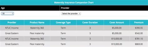 Expat financial can find the. Maternity Insurance: NTUC Maternity 360 plan VS GE Flexi Maternity plan - The New Savvy