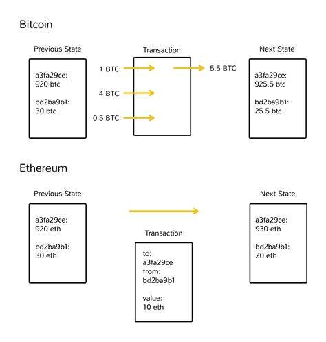 ethereum works coindesk