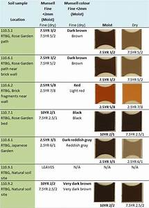 Munsell Soil Color Chart Using Soil Color Analysis For Forensic Application At A