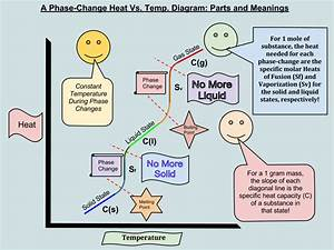 The Phase Change Diagram