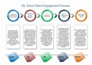 Sil Client Engagement
