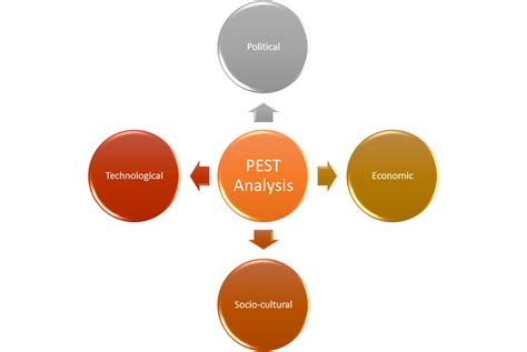 pest analysis  inyathelo
