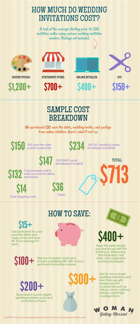 HD wallpapers average cost of wedding invitations for 100