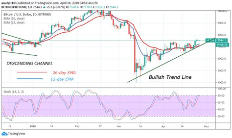 Btc/usd may retest $7,500 before another bullish run towards $10,000 cryptos   5/15/2020 3:15:09 pm gmt bitcoin has had volatile week moving in $2,000 range. Bitcoin Price Prediction: BTC/USD Fluctuates Above $7,500, May Face Selling Pressure ...