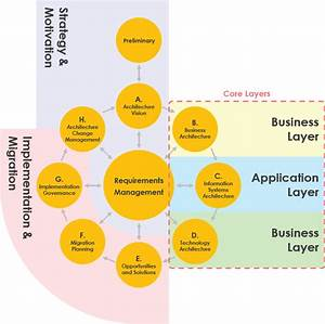 Togaf Software For Enterprise Architecture