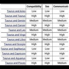 Pisces Compatibility Chart With Other Signs