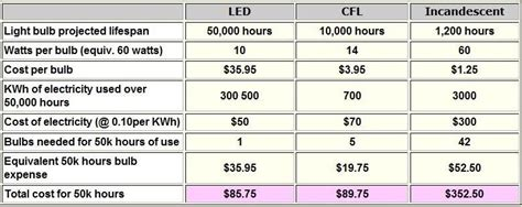 advantages and disadvantages of leds ledlightingtips