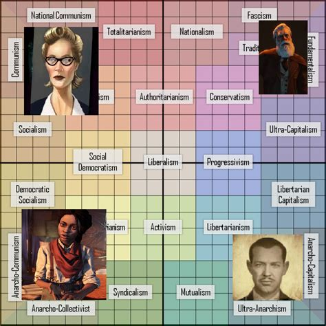 Bioshock And The Political Compass By Sergios117 On Deviantart