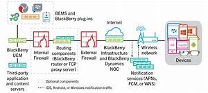 Blackberry Uem Architecture And Data Flows