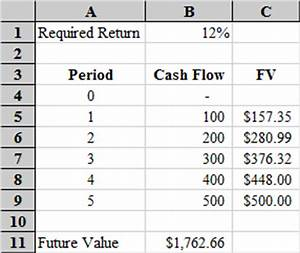 Ma audits academi uneven cash flows in excel for Future value excel template