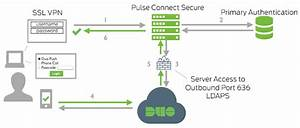 Two-factor Authentication For Pulse Secure Ssl Vpn
