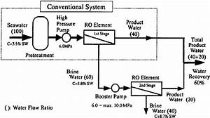 Typical Fl Ow Diagram Of Brine Conversion Two