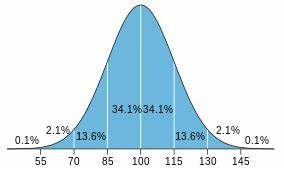 Average IQ Score: What Is Normal? | Science Trends