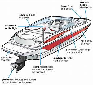 Parts Of A Boat From A Side View