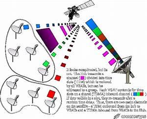 Vsat Network Types