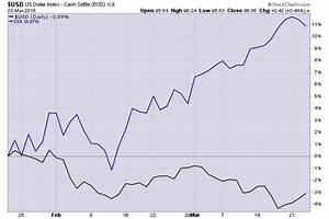 The Dow Vs The Dollar The Reformed Broker
