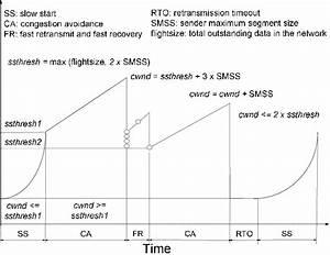 Tcp Congestion Control Algorithms  The Congestion Window Size Depends