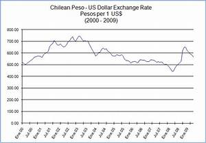 Chilean Peso Us Dollar Exchange Rate Indexmundi Blog