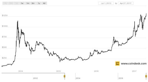 bitcoins price sets   time high coindesk