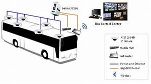 Bus Surveillance In Europe
