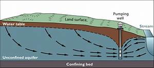 Connections Between Surface And Groundwater