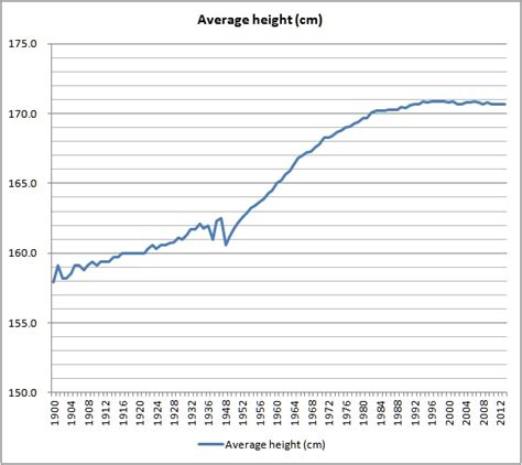 Trend Of The Average Height Of Japanese Men  How Much Is