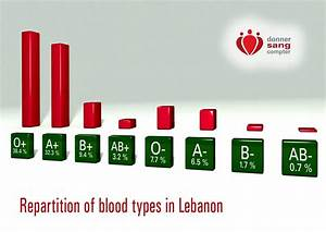 Who Are Your Blood Types U2019 Ancestors