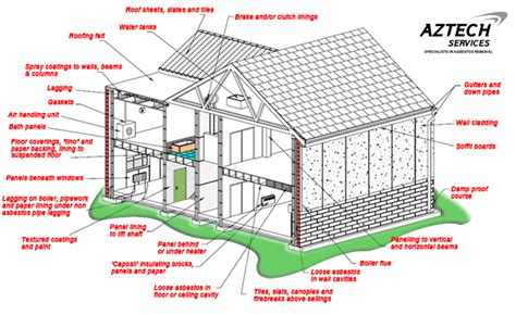residential asbestos removal aztech services australia