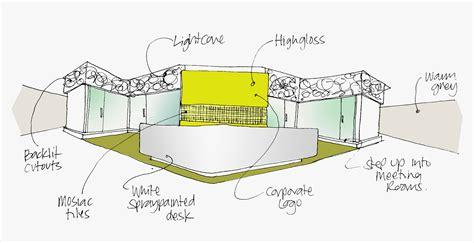 Concept Design, Commercial Interior Design Firms And