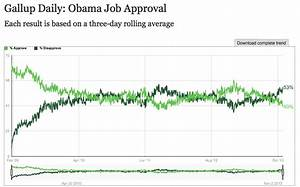 Obama Approval Hits 40 Percent In Gallup Tracking Poll ...