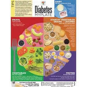 FYI! Diabetic diet info. The daily blog by Operation Shape Up touches ... Diabetic Diet