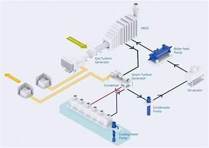 Power Cycle Plant Combined Diagram Pumps Plants