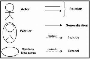 Symbols Of Uml Use Case Diagram