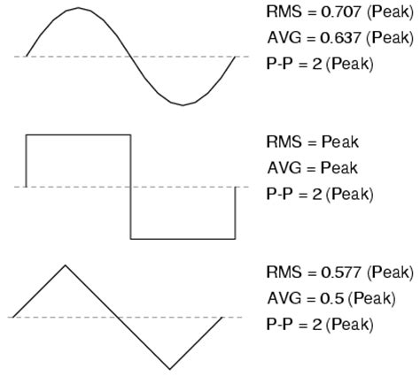 form factor of square wave measurements of ac magnitude basic ac theory