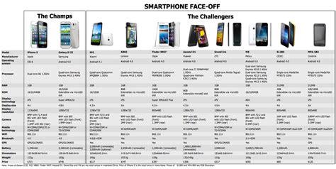 compare samsung phones mobile technology exploration originals and copies