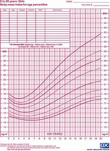 Child Bmi Percentile Chart Child Growth Chart Goldenlife