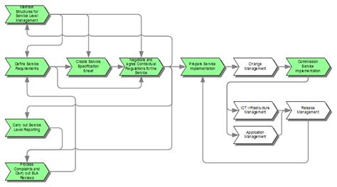 Service Level Management Itil V It Process Wiki